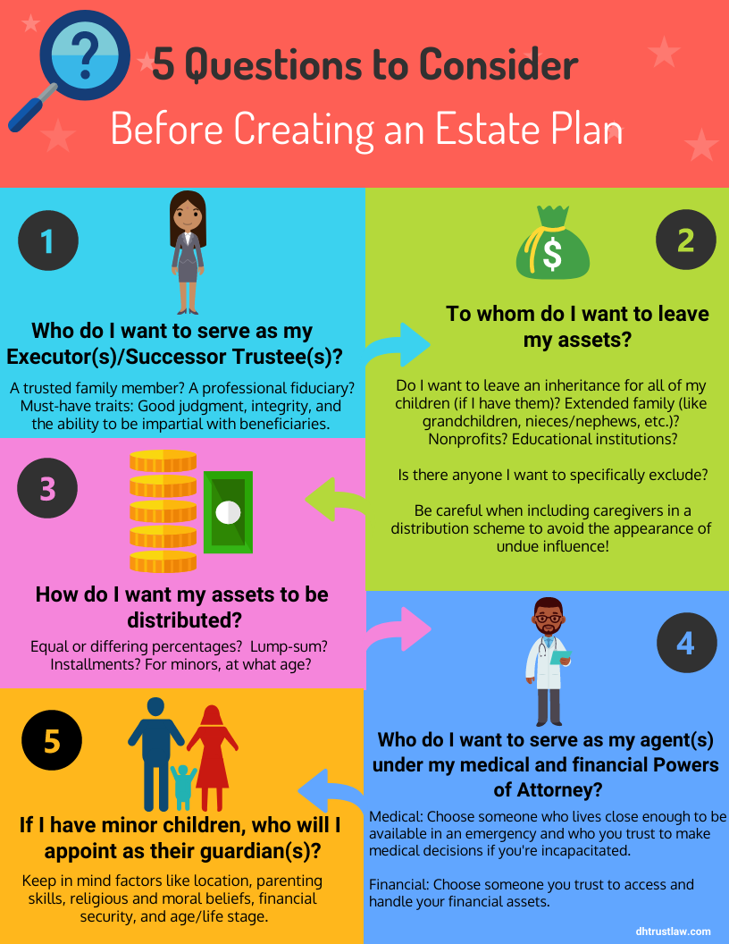5 Questions to Consider Before Creating an Estate Plan