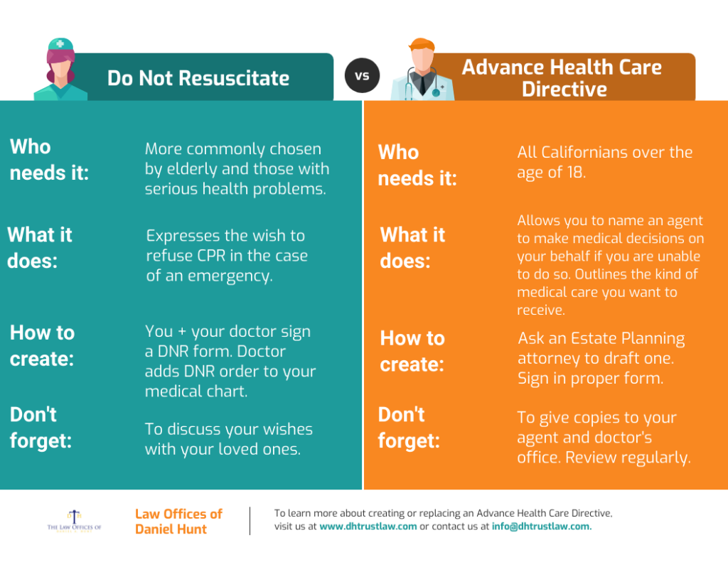 a chart showing the difference between an Advance Directive and a Do Not Resuscitate Order