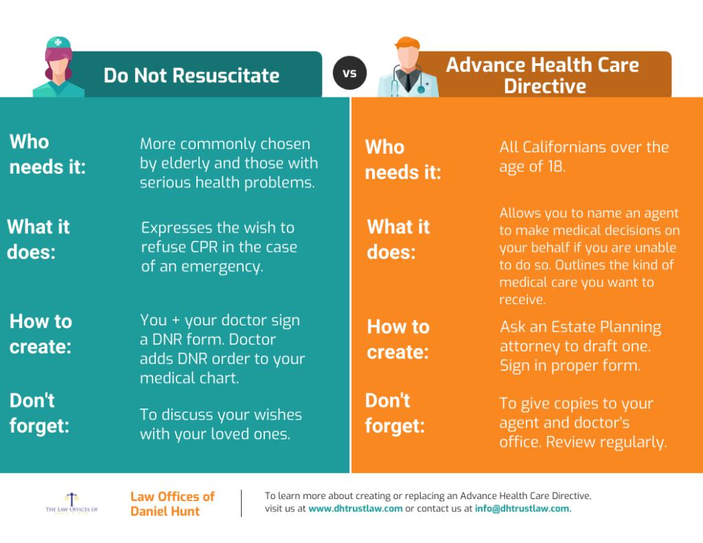 Advance Directive vs. Do Not Resuscitate Order