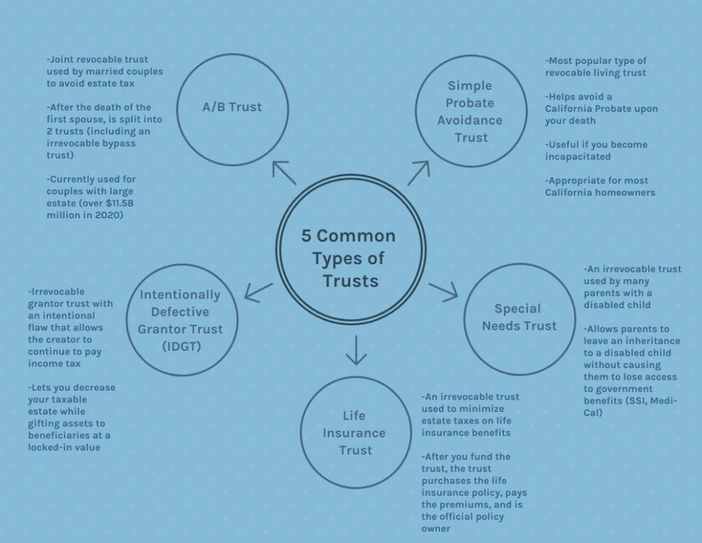 5 types of trusts