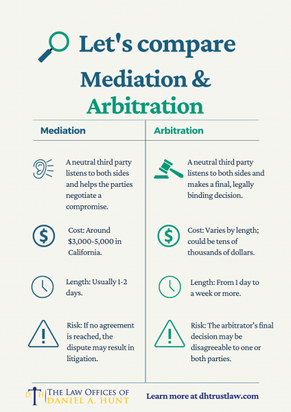A chart comparing Mediation & Arbitration